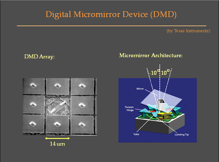 Dmd Chip Understand The Function